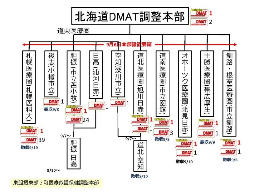 北海道胆振東部地震において、救...
